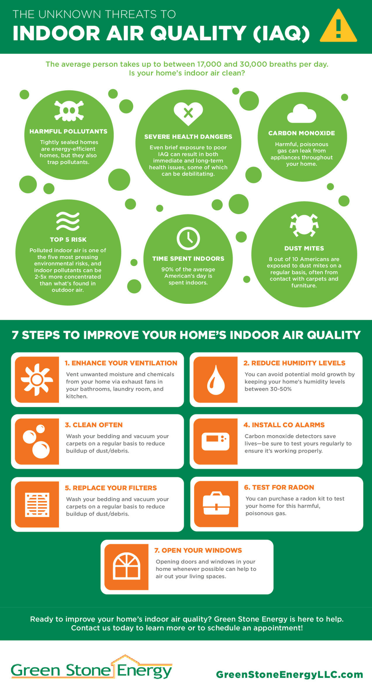 Unknown Threats to Indoor Air Quality Infographic