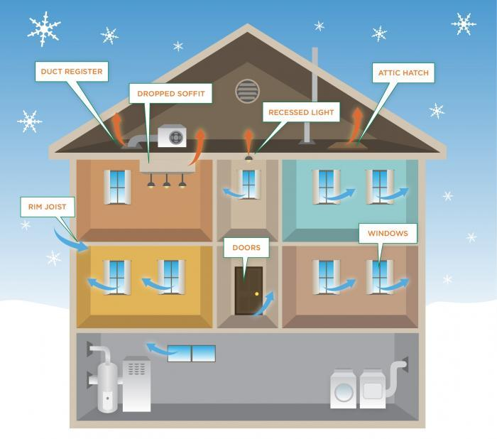 Where your home loses heat